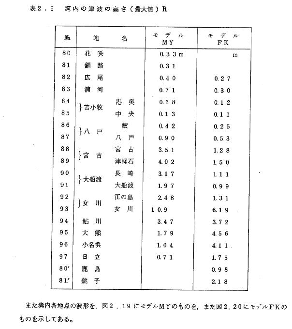 Tsunamikenkyu2_198403_my_fk_p50