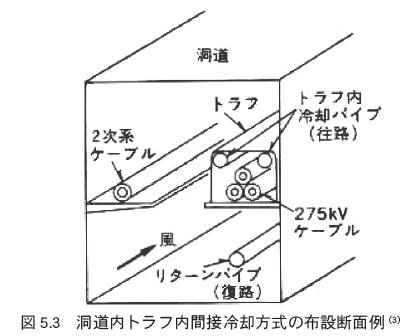Kahakuchousa080_cable_fig5_3