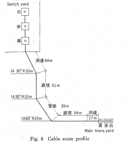 Furukawa197705_no61p21_ofcable_
