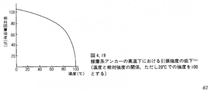 Ato_sekou_anchor_sekkei_seko_dokuhon_p61